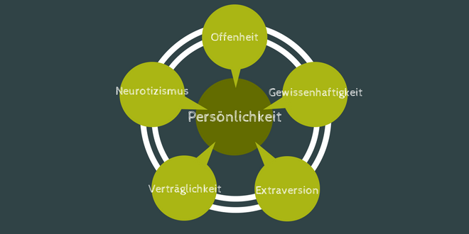 Persönlichkeitstypen big five Personality types